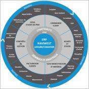 L'ERP NaviWest conçu pour les professionnels du Bâtiment et des Travaux Publics