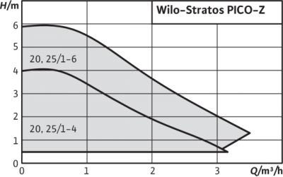 Wilo-Stratos PICO Z - Circulateur ecs