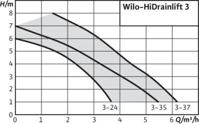 HiDrainlift 3 - Station de relevage pour eaux usées
