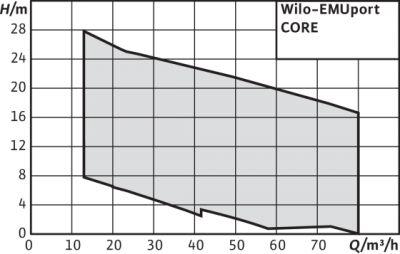 Wilo-EMUport CORE - Système de séparation-restitution
