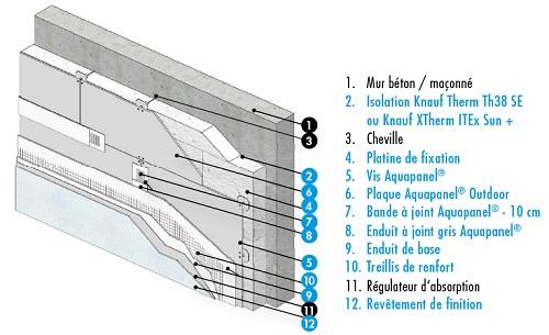 Knauf Façade Vêtage - Solutions pour vêtage support d'enduits
