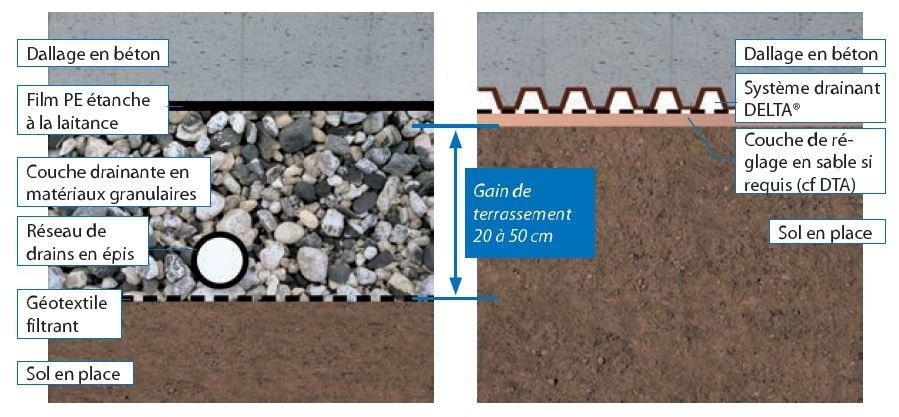 Tapis drainant DELTA - Géocomposite de drainage sous dallage