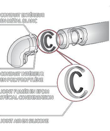 Dualis EI - Conduit concentrique chaudière étanche