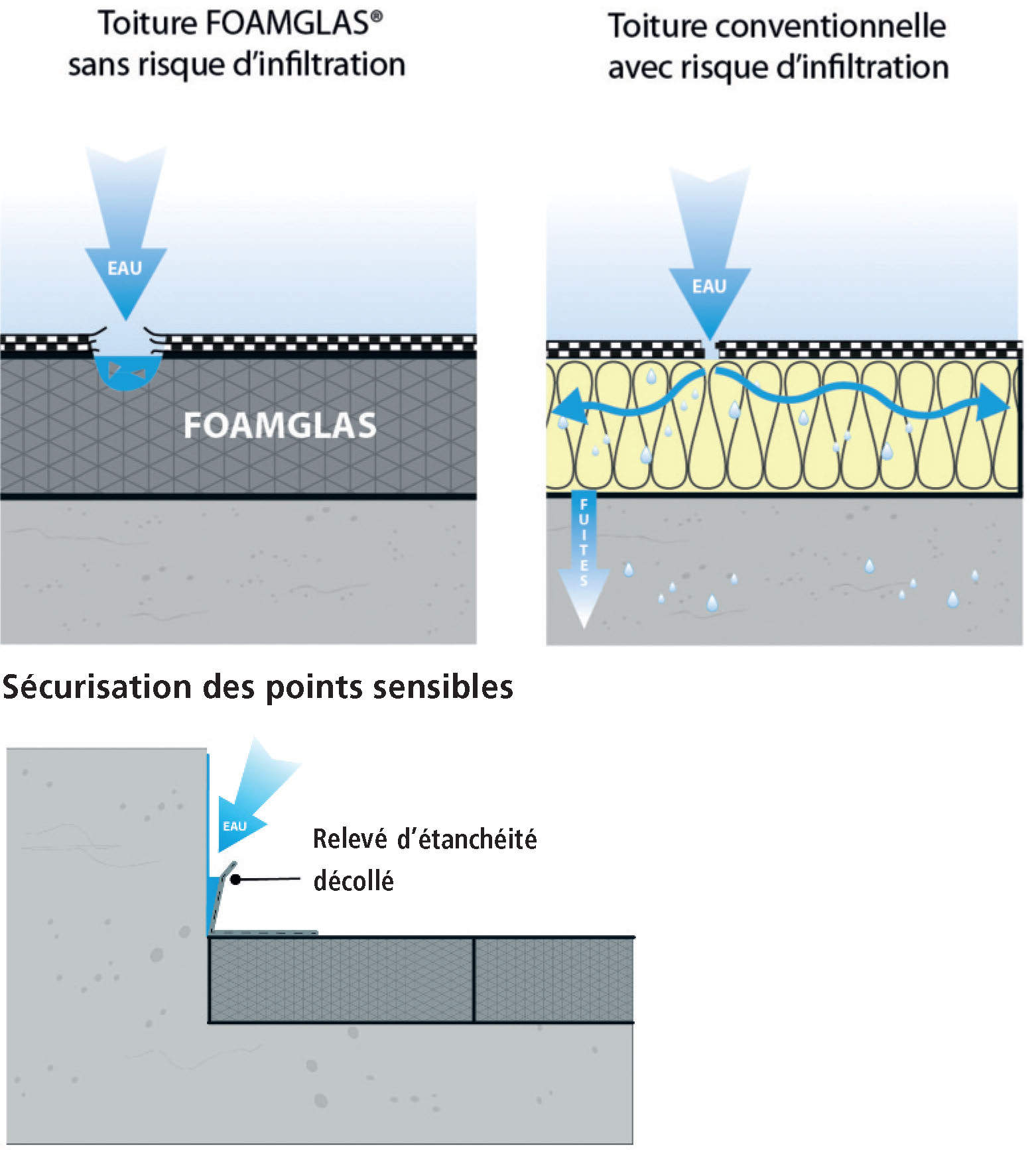 Toiture Terrasse Foamglas En Rénovation La Solution