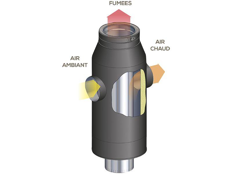 Airwood confort+ - Récupération et distribution d'air chaud