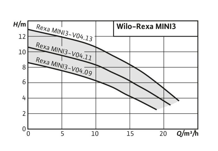 Wilo-Rexa MINI3 - Pompe submersible