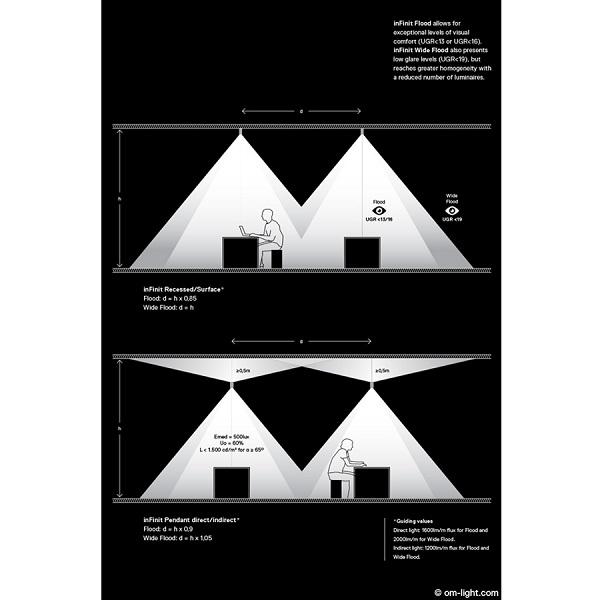 InFinit - luminaire linéaire continu et sur mesure, pour une confort visuel supérieur destiné à une intégration architecturale d'excellence  - Procédé optique LED