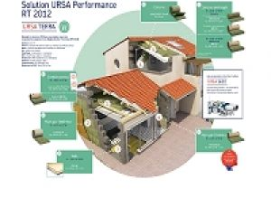 La solution URSA Performance